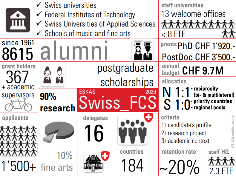 Swiss Government Excellence Scholarships to Ukrainian researchers 2020-2021